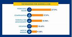 Best Reason For Leaving A Job Top Reasons For Leaving A Job