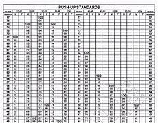 Shot 2 Pt Chart Army Apft Score Chart 2018 In 2020 Army Pt Test Army