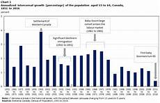 Calgary Population Growth Chart Census In Brief Recent Trends For The Population Aged 15