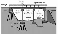 Abutment Definition Bridge Terminology Common Bridge Structure Terms