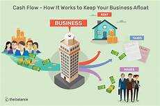 What Is Cash Flow In Business What Is Cash Flow And Why Is It Important