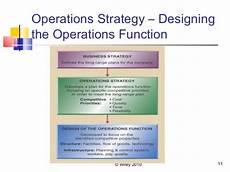 Operational Strategy Operational Strategy