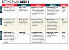 Indian Army Diet Chart Pdf Diet Plan Za Diet Plan