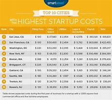 What Are Startup Costs For A Small Business The Cities With The Lowest Startup Costs 2016 Edition