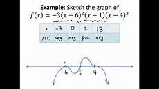 How To Do A Sign Chart Brainstorming Graphing A Polynomial Using A Sign Chart