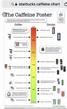Starbucks Coffee Chart Starbucks Caffeine Chart Nutrition Infographic Energy