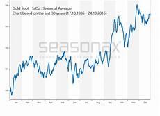 Gold Seasonal Chart 30 Years Historical Gold Price Chart 100 Years Www