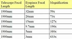 Telescope Eyepiece Magnification Chart How To Study A Quot Telescope Quot