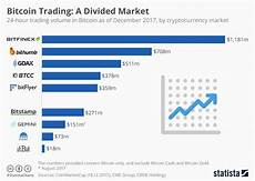 Cryptocurrency Rate Chart Chart Bitcoin Trading A Divided Market Statista