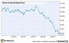 Brent Oil Price Live Chart Oil News Royal Dutch Shell Plc Explains The Real Problem