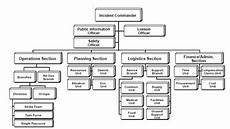 Blank Ics Org Chart Ics It S More Than A Chart Incident Command Systems