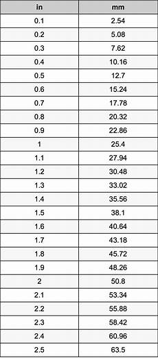 Conversion Chart Inches To Mm 1 2 Inches To Millimeters Converter 1 2 In To Mm Converter