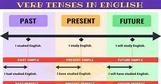 Spanish Sequence Of Tenses Chart Verb Tenses English Tenses Chart With Useful Rules