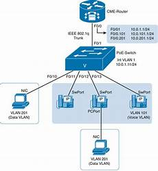 Cisco Unified Communications Design Guide Chapter 3 Cisco Unified Communications Manager Express