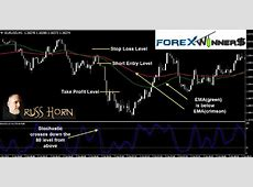 1 Minute Forex Scalping Systems   1 Min Easy Forex