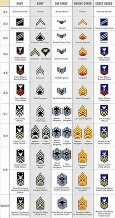 Navy Enlisted Ranks Chart Can Anyone Explain Navy Ranks And Rates Rallypoint