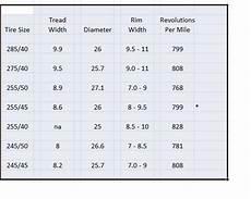 Tire Revolutions Per Mile Chart Good Quiet 275 X 40 X 17 Tires Chevy Impala Ss Forum