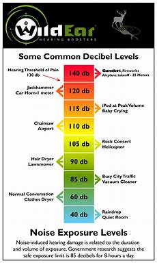 Db Chart For Noise Levels Laurenhall45 Music Technology Blog