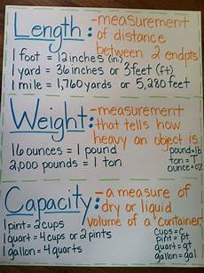 Measures Of Capacity Chart Metric Unit Anchor Chart Google Search Math