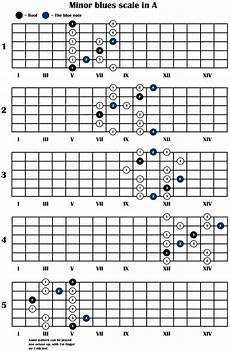 Acoustic Guitar Scale Chart Tips For Beginners Just Learning To Play Guitar With