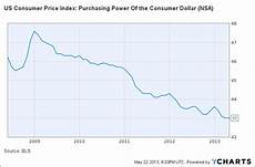 Us Consumer Price Index Chart Giving Up On Gold