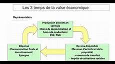 Definition De La Pnl Macro 233 Conomie D 233 Finition D Un Agr 233 Gat Et Principaux