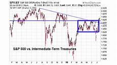 Tumblr Stock Chart Chris Ciovacco S Tumblr How Do The Stock Bond Charts