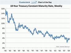 Exchange Rate Chart 10 Years Chart Of The Day Is There Anyone Around Who Remembers A