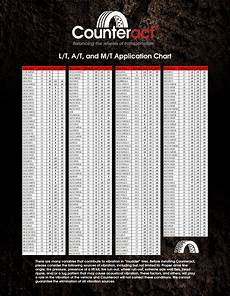 Counteract Beads Chart Counteract For Off Road Counteract Balancing Beads