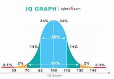 Iq Points Chart Iq Test Scores Meaning Test Iq Free