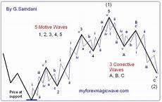 Elliott Wave Charting Tools Elliott Waves Myforexmagicwave Magic Ib System