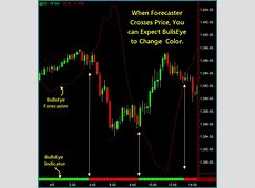 I keep losing money trading forex with ninjatrader