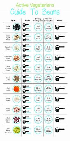 Pressure Cooker Time Chart Blahblah Indian Cooking Decoded Part 1 Curry Decoded