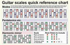 Acoustic Guitar Scale Chart Guitar Scales Chart By Harrycantdraw On Deviantart