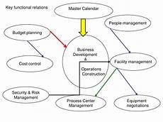 Order Of Operations Flow Chart Operations Flowchart