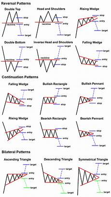 chart analysis patterns here are some chart patterns to keep in the back of your