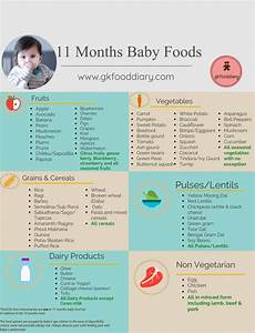Diet Chart For Two Years Baby 11 Months Baby Food Chart Baby Food Recipes 11 Months