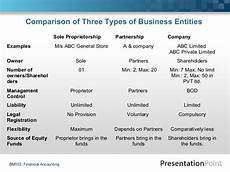 Three Types Of Business Ownership Business Organization Forms And Structures