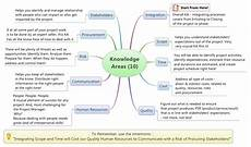Project Management Knowledge Areas Knowledge Required To Manage Projects