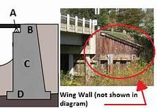 Abutment Definition Bridge Abutment Design Types Amp Examples Video Amp Lesson