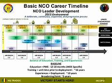 Military Police Career Progression Chart Nco Structured Self Development Brief Ppt