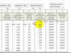 Amortization Of Bond Premiums Bond Amortization Schedule How Its Setup And Used Bond