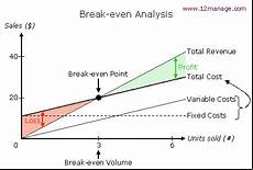 Breakeven Analysis Tutto Su Punto Di Break Even E Analisi Del Break Even