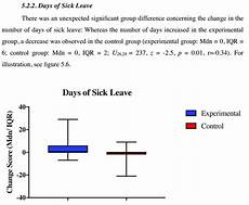 Sick Leave Note 6 Change Scores Of Days Of Sick Leave Note Mdn Median