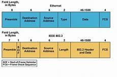 Ethernet Header Ethernet Frame Formats Network Kings