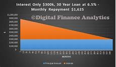 Interest Only Loan The Uk Experience Of Interest Only Loans Macrobusiness