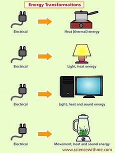 Light Energy To Electrical Energy Examples Learn About Electricity Science For Kids