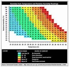 Indoor Humidity Chart Celsius Controlling Indoor Humidity