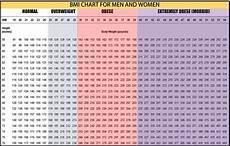 Bsa Weight Chart Formula To Calculate Bmi