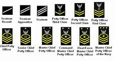 Navy Enlisted Ranks Chart Navy Enlisted Promotion Chart